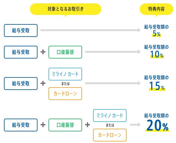 住信SBIネット銀行 新生活